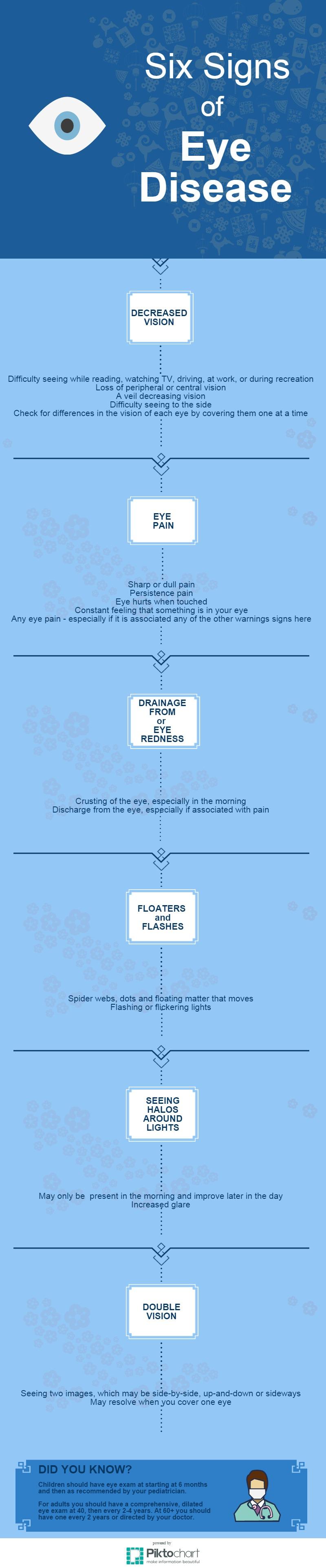 6 signs of eye disease
