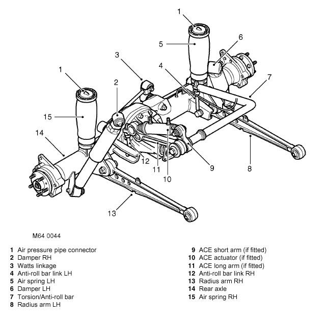 Land Rover 200tdi Wiring Diagram - 1210tramitesyconsultas \u2022