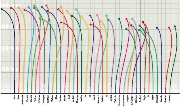 Innova Flight Characteristics and Ratings System