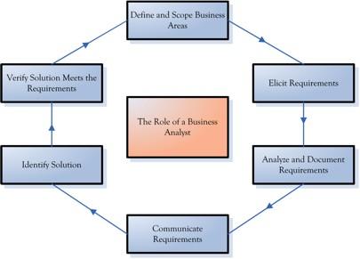 Towards An Understanding Of The Business Process Analyst Business Analysis Ba Eureka