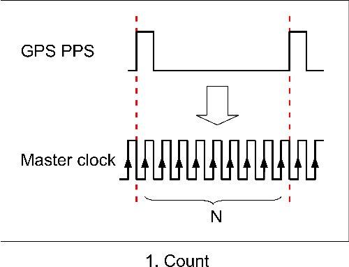 gps receiver circuit