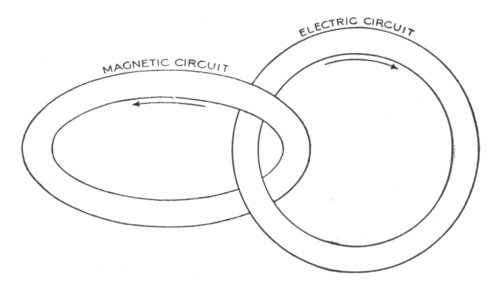 electro magnet diagram
