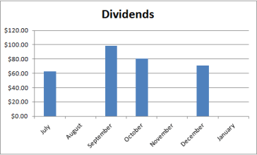Dividend Income January