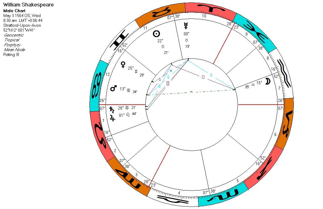 Quadrant Orientation \u2014 Divine Inspiration Astrology with Kelly Lee