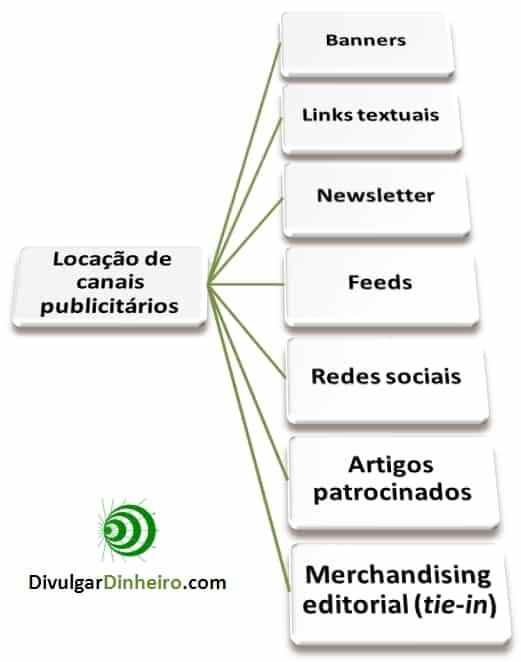 monetizacao-blogs-diretos-publicidade