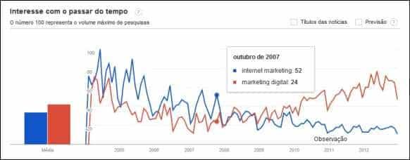 tendencia interesse internet marketing digital trends trend