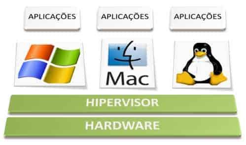 hipervisor