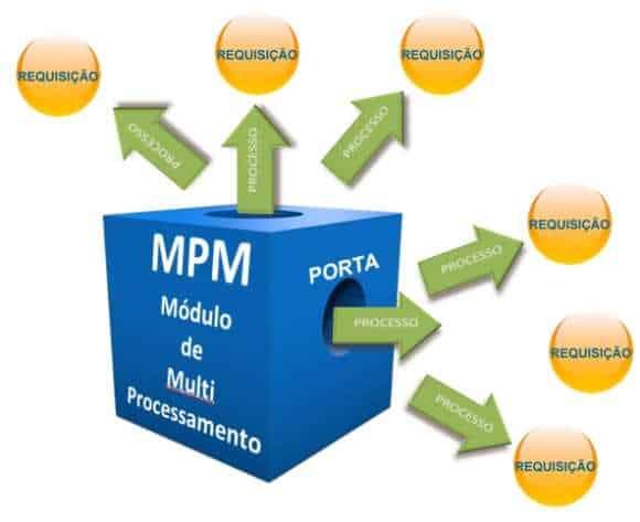 mpm-multiprocessing-module-apache