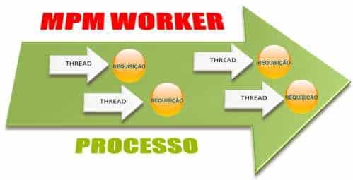 mpm-worker