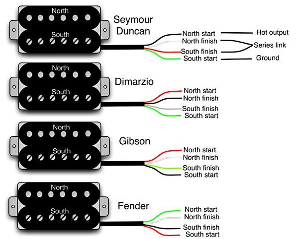 3 conductor humbucker pickup wiring diagram