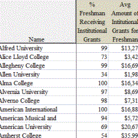 Average Merit Aid for the College