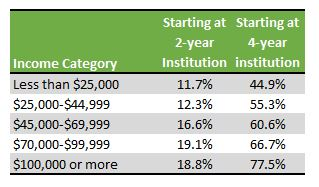 table of graduation rates for transfer students