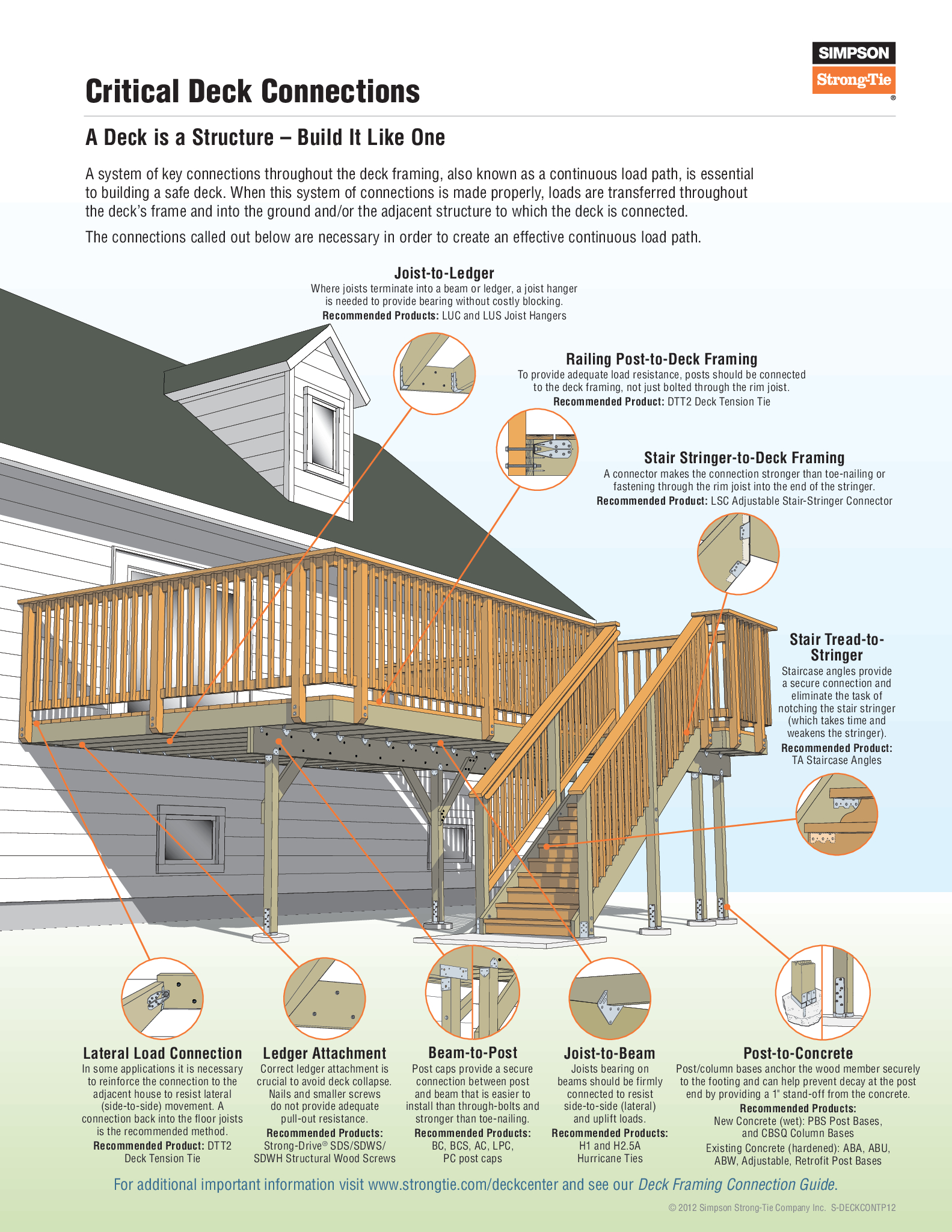Diy Deck Waterproofing Deck Joists Framing Connectors Schematic Diagram