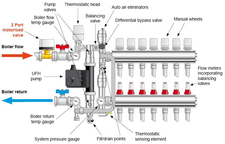 Uponor Underfloor Heating Wiring Diagram 40 Wiring