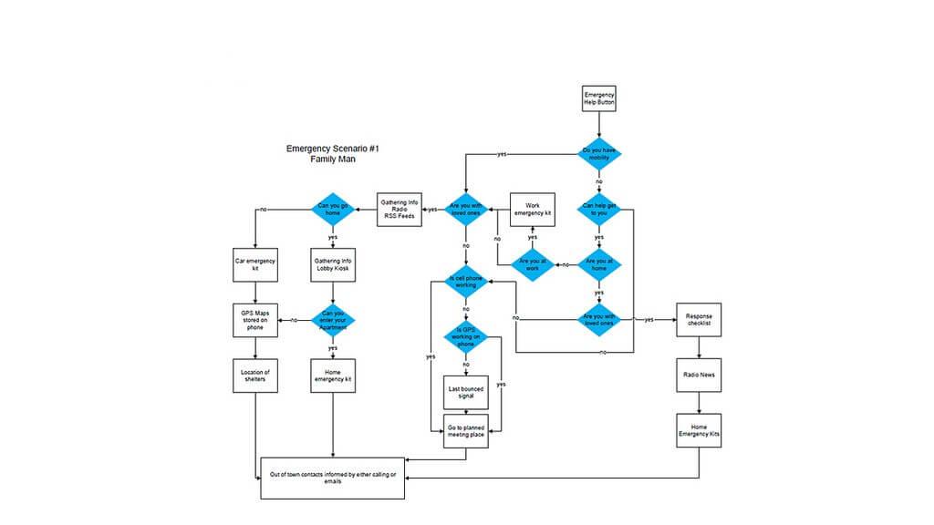 example of process flow diagram in visio