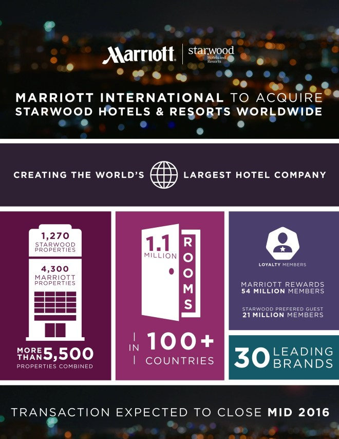Marriott and Starwood infographic