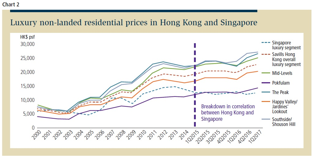 Real estate markets in Singapore, Hong Kong go their separate ways