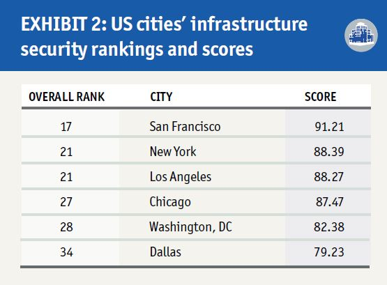 The Safe Cities Index 2017 Safe Cities 2017