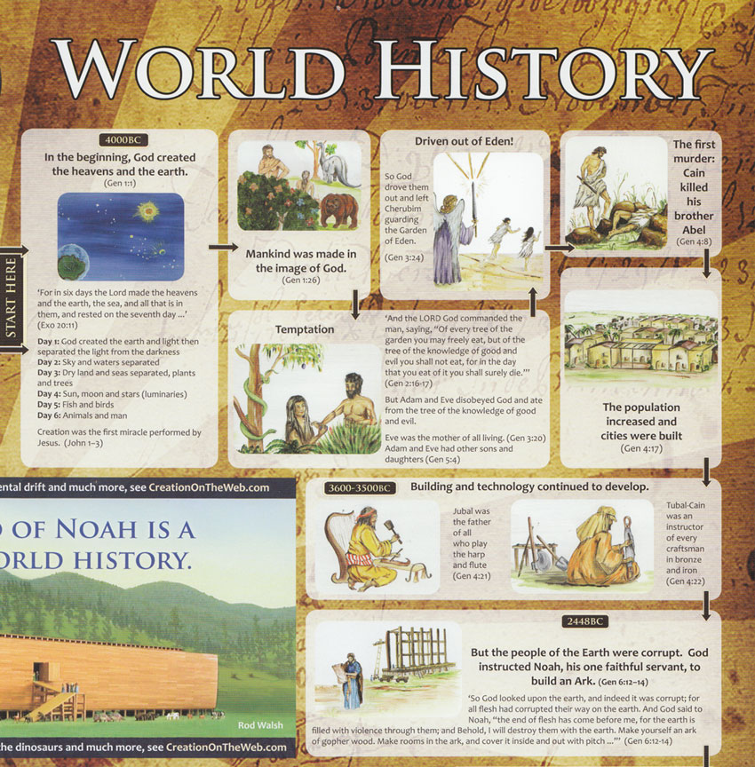 Sample Historical Timeline Timeline Template History Timeline - sample historical timeline