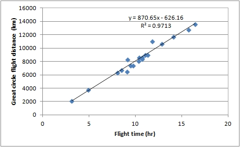 A direct test of the flat earth model flight times - creation