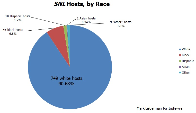 Saturday Night Live\u0027 More than 90 Percent of Hosts Are White \u2014 Why