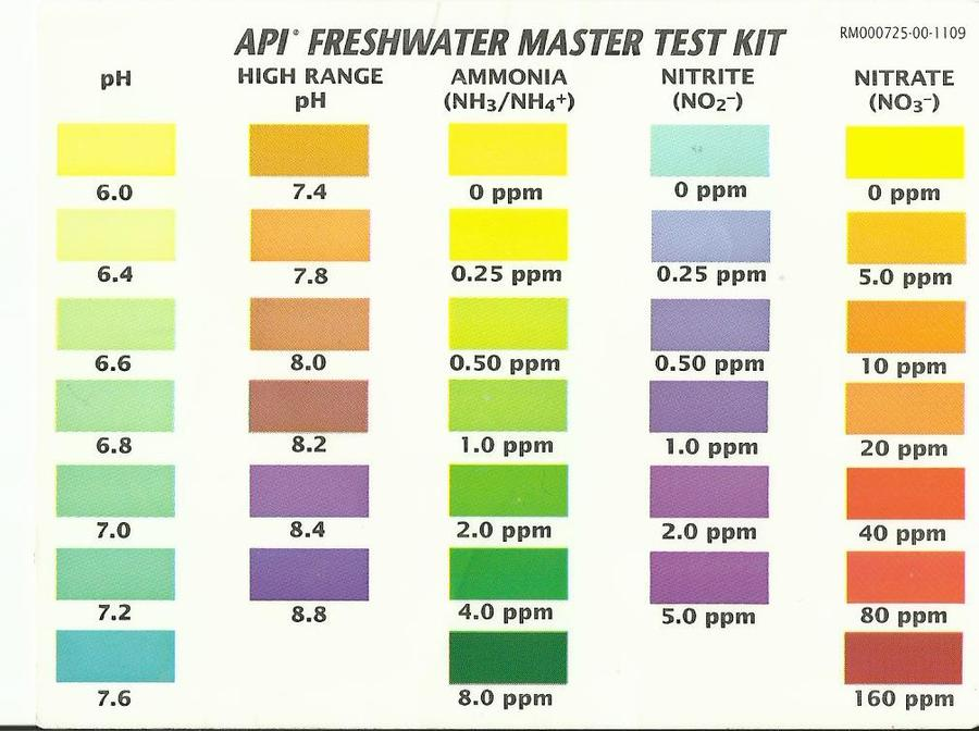 Lost Your API Freshwater Master Test Kit Color Chart? My Aquarium Club