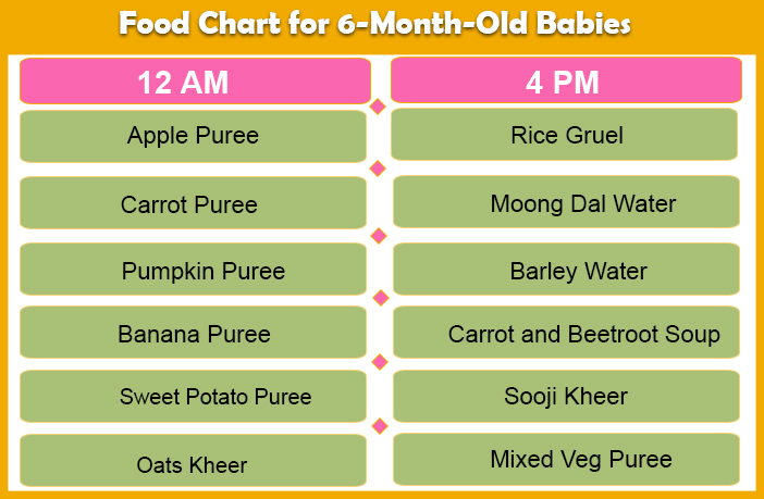 Food Chart for 6 months baby