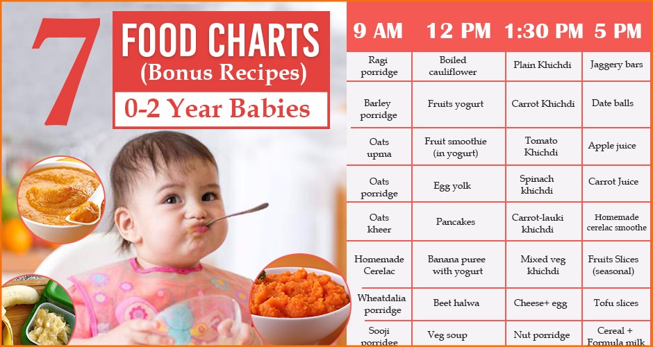 7 Food Charts (Bonus Recipes) For 0-2 Year Babies - food charts