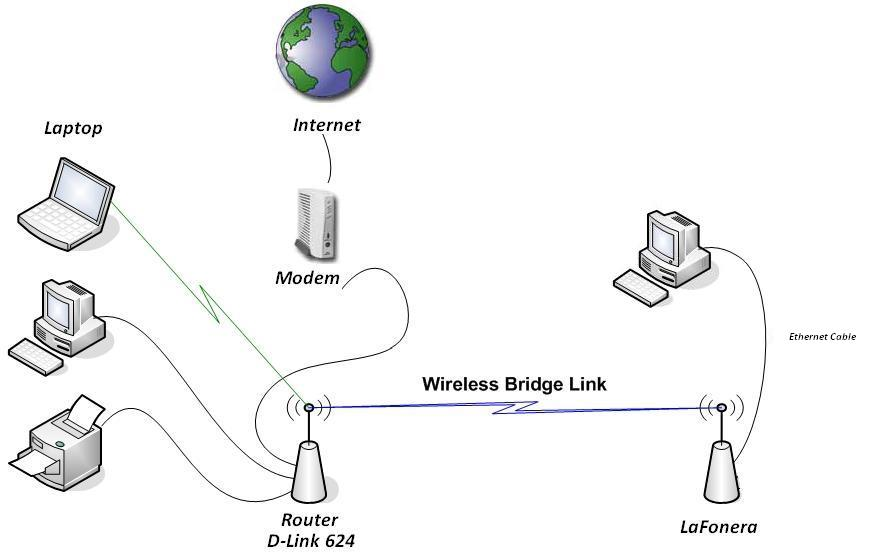 Wireless Router Bridge Diagram Wiring Diagram