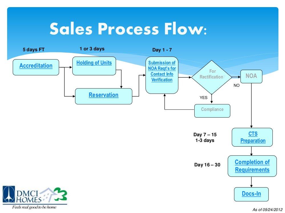 DMCI Homes Sales Process - DMCI BrokerDMCI Broker