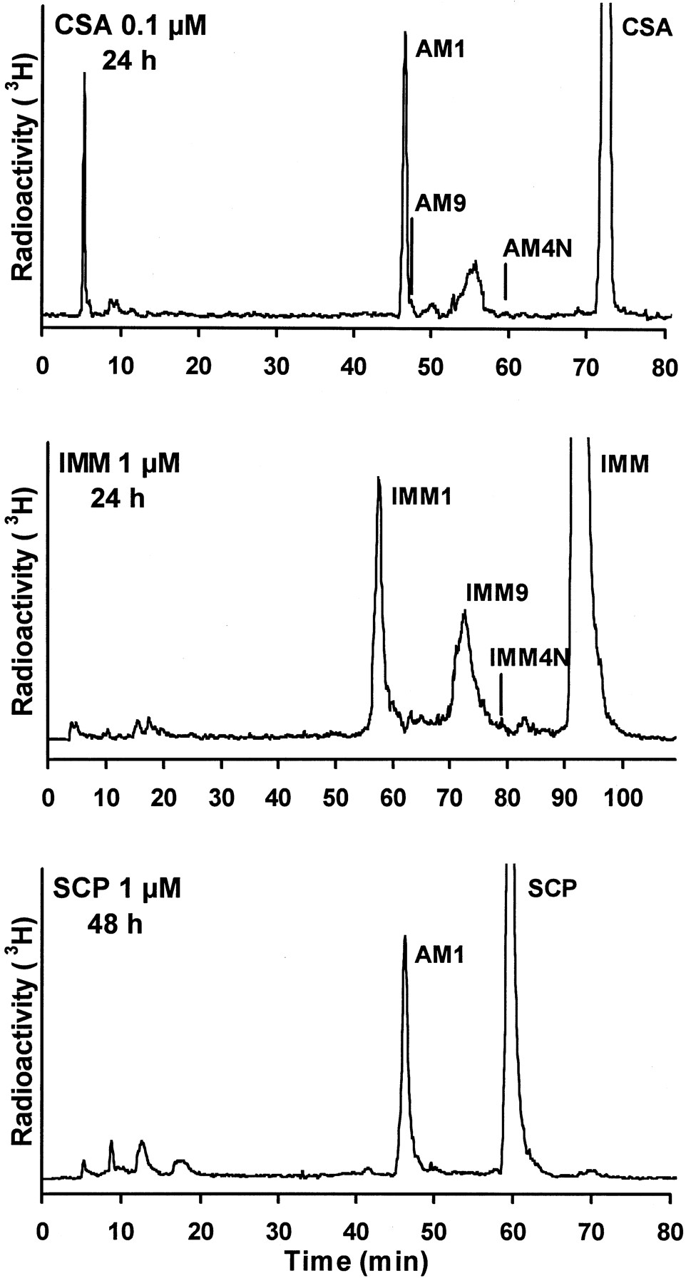 Imm 24 Human And Rat Lung Biotransformation Of Cyclosporin A And Its
