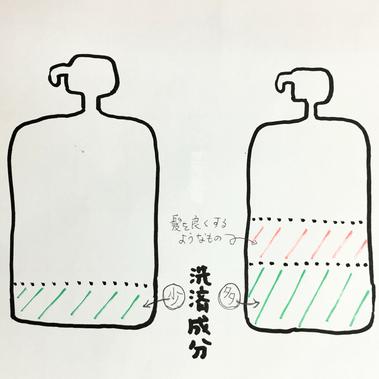 横浜の無責任美容師-奥条勇紀-2do-sシャンプーは洗浄力の強いシャンプーと勘違いされやすいが-実は