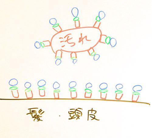 アミノ酸シャンプーのデメリット(欠点)