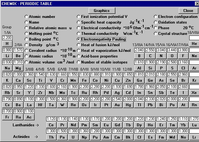 Periodic Table - Dr Freeman\u0027s Classes - electronegativity chart template