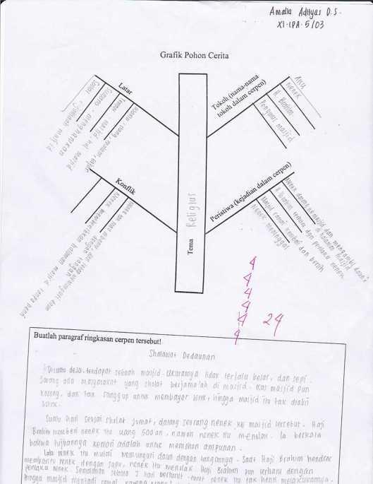 diagram batang nike