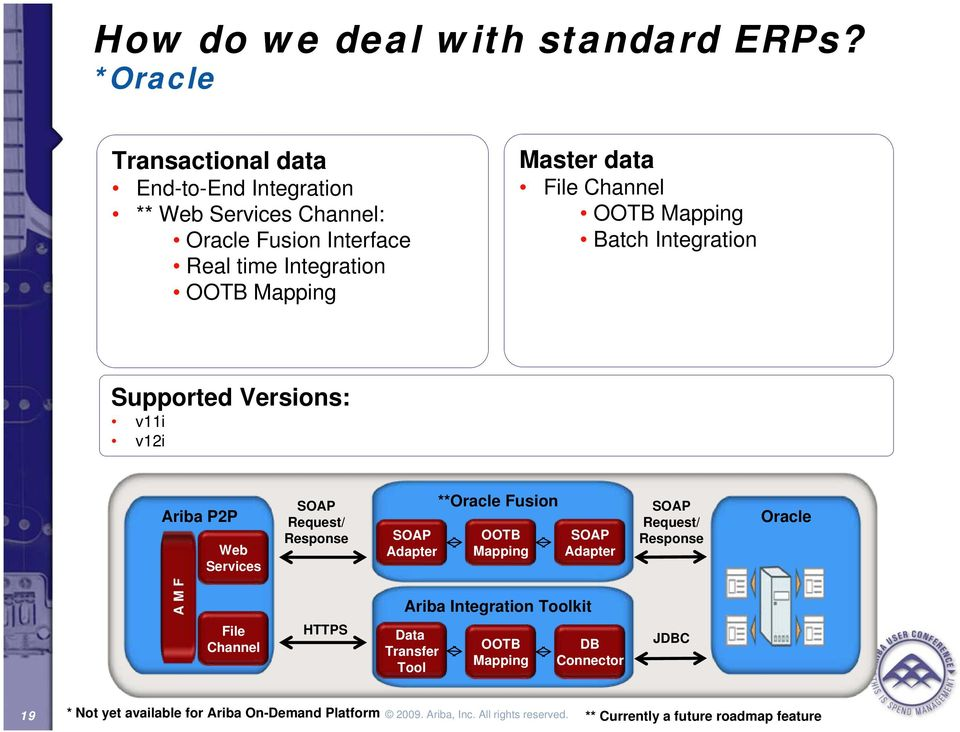 Ariba Integration Platform - PDF