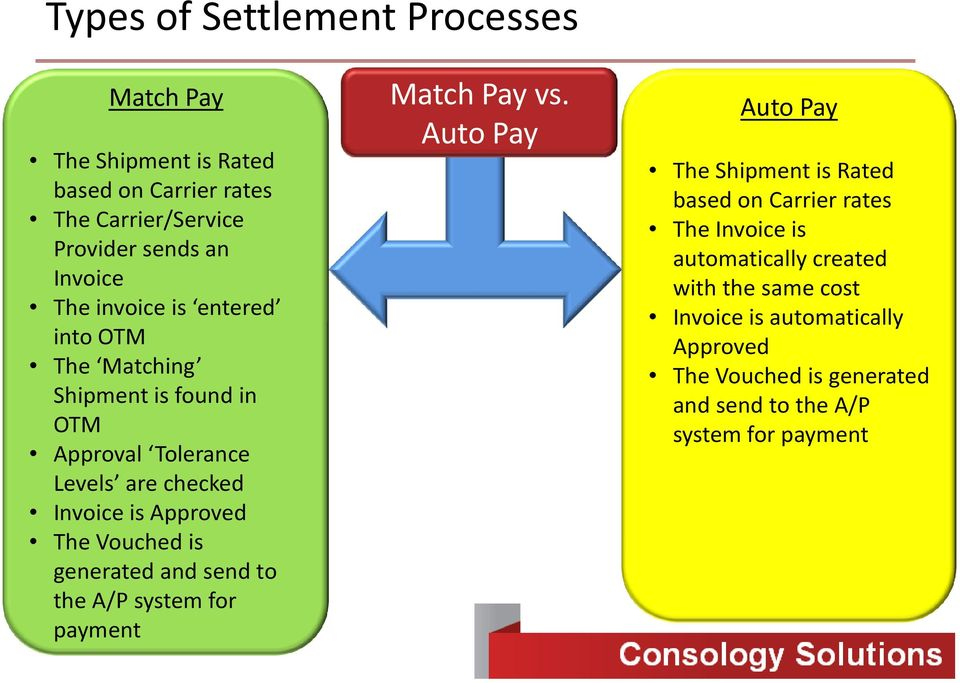 Settlement and Invoicing in OTM - PDF
