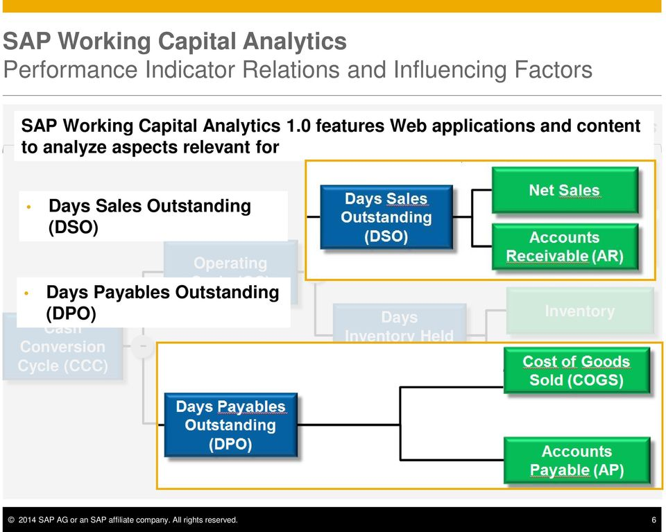 SAP Working Capital Analytics Overview SAP Business Suite