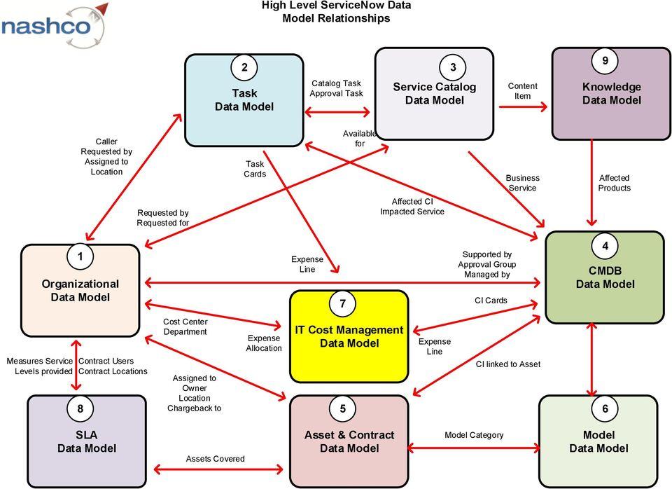 High Level ServiceNow Data Model Relationships Service Catalog Data