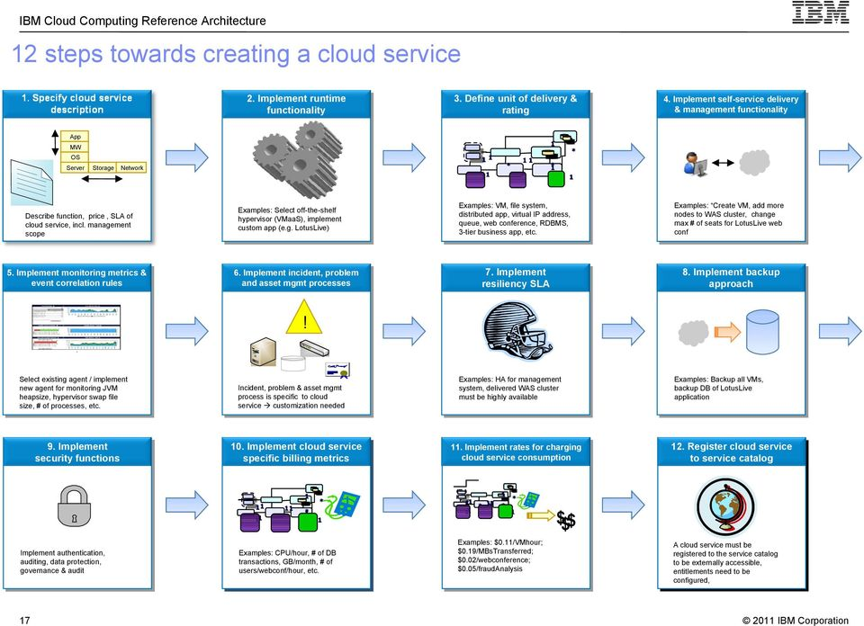 Cloud Computing Reference Architecture 20 Overview - PDF