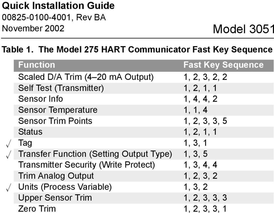Model 3051 Pressure Transmitter with HART Protocol - PDF