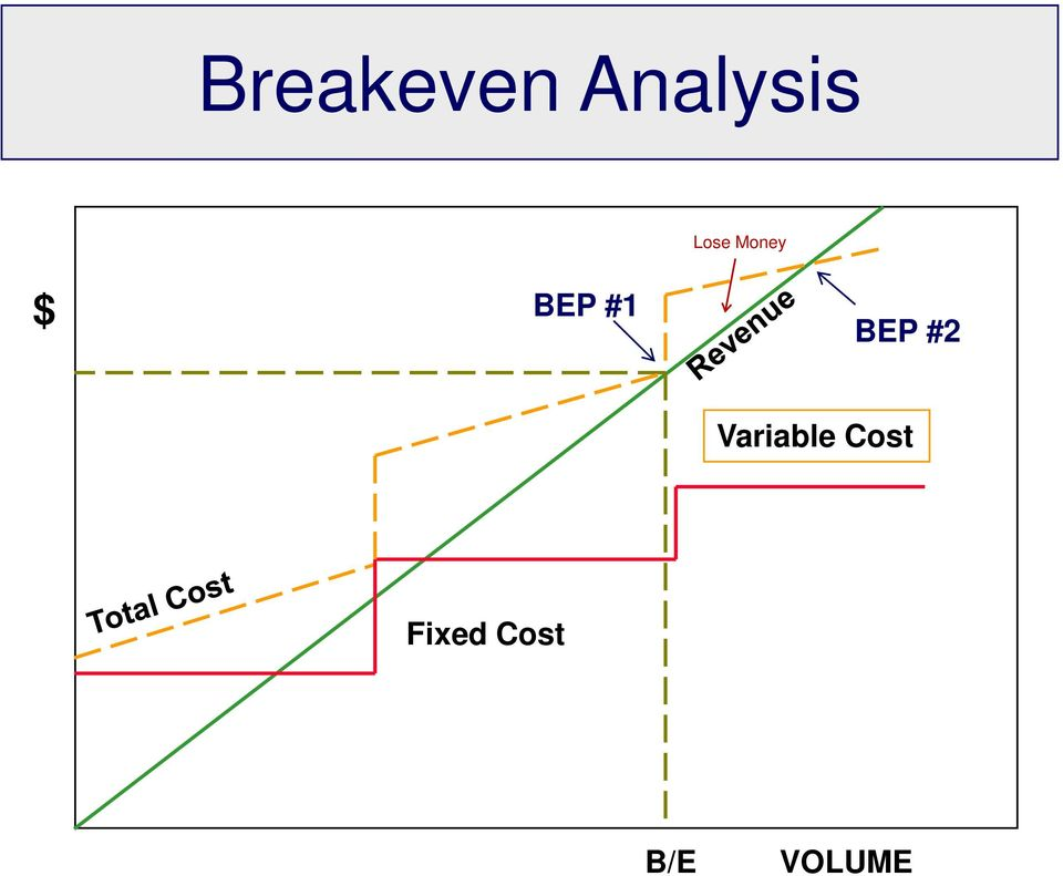 Breakeven Analysis Simple  Complex - PDF