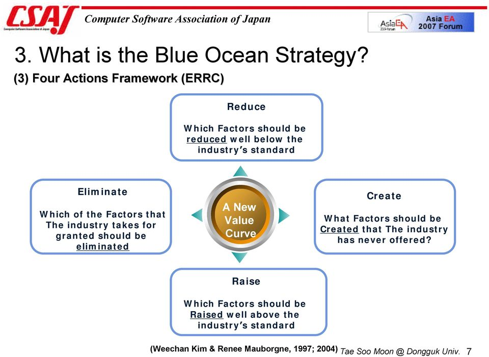 ERP Industry and Blue Ocean Strategy - PDF