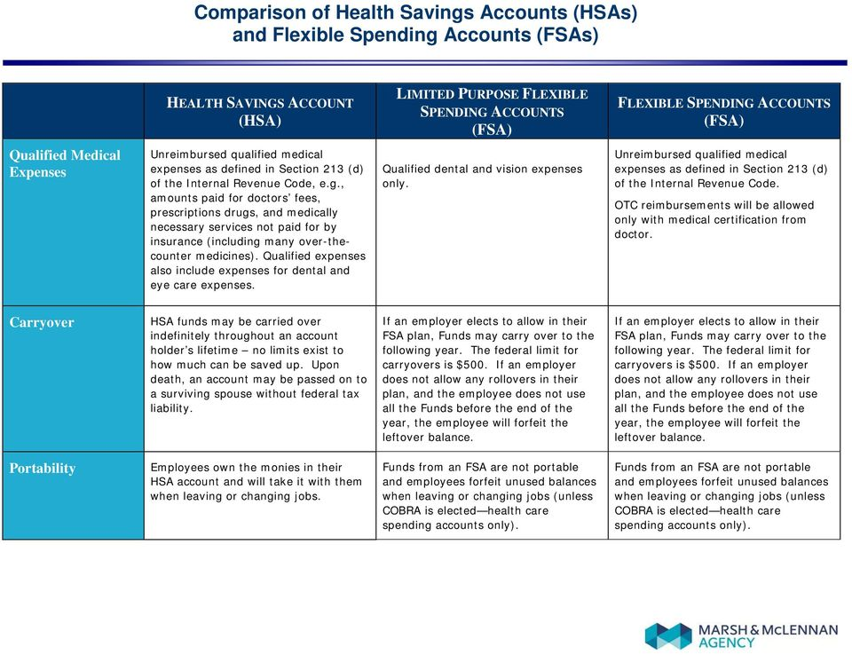 Comparison of Health Savings Accounts (HSAs) and Flexible Spending