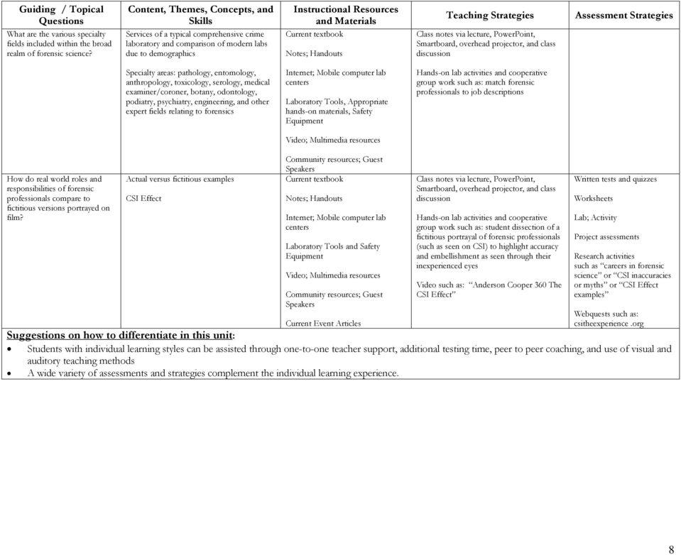 LAB FORENSIC SCIENCE - PDF
