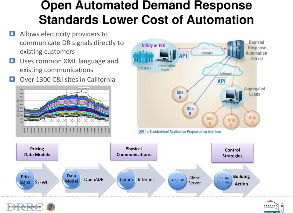 New Directions for Demand Response - PDF