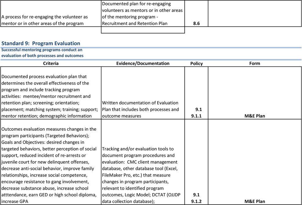 Standard 2 Recruitment Plan Criteria Evidence/Documentation Policy