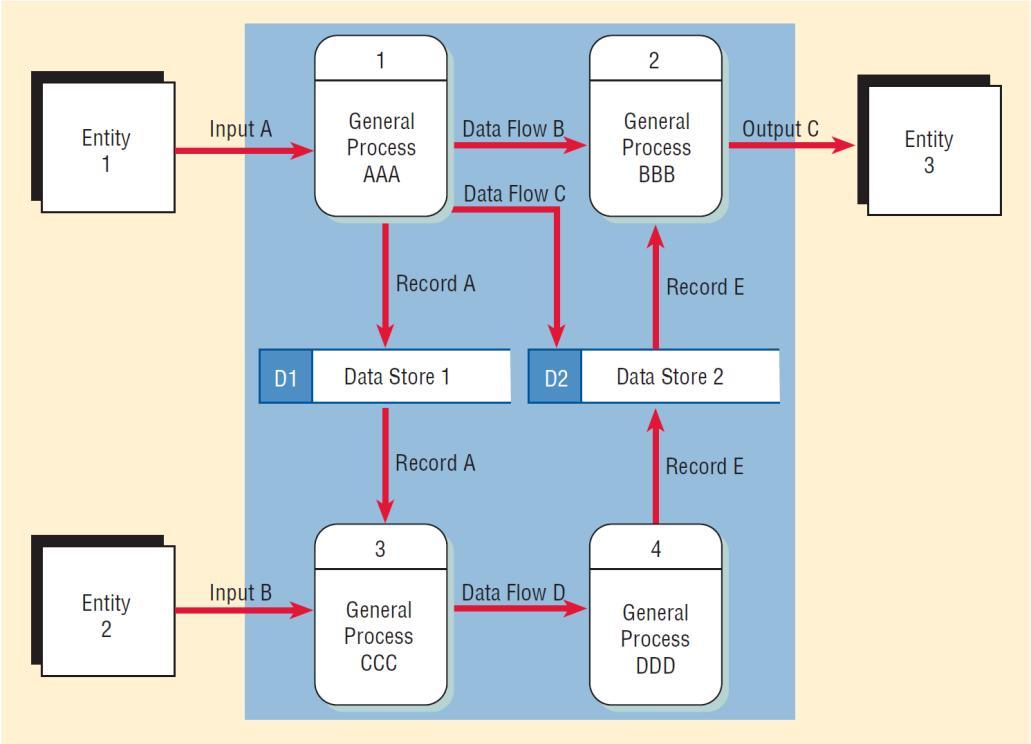 Chapter 7 Using Dataflow Diagrams (SOOADM) 1 - PDF