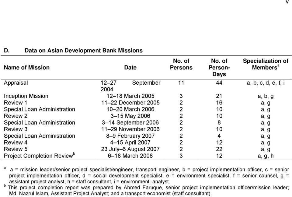 Completion Report Project Number Loan Number 2156 June Bangladesh