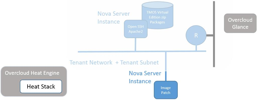 Deployment Guide Install F5 BIG-IP, LBaaS, and validate Red Hat
